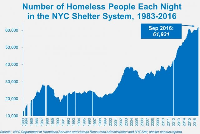 impacts of homelessness in new york city essay
